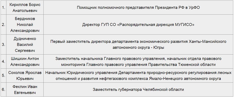 Утвержден новый состав Наблюдательного совета ОАО «Корпорация Развития»2